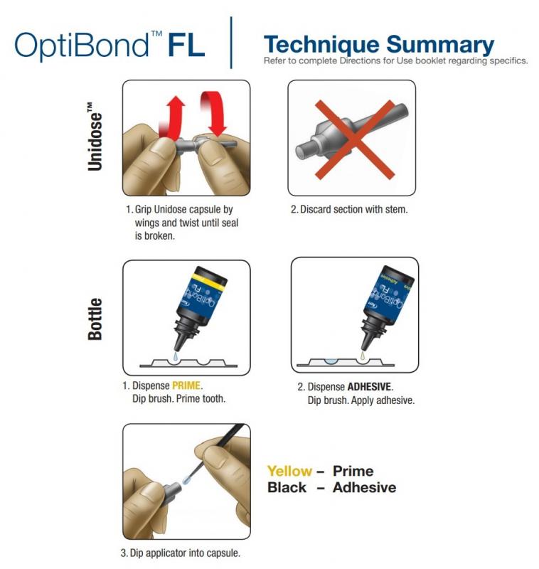 Инструкция по применению структурного клея OPTIBOND FL